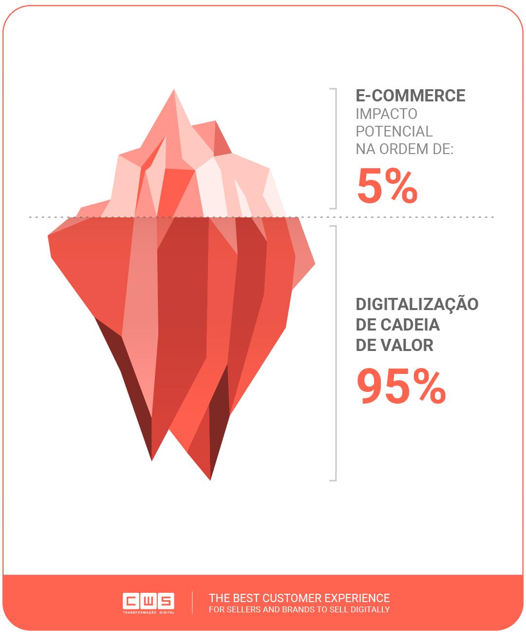 E-commerce - Impacto Potencial na ordem de 5% e Digitalização de cadeia de valor 95%