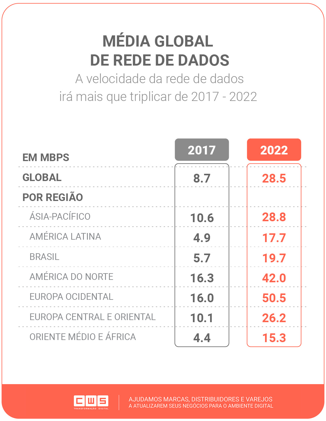 Média Global de rede de dados - A velocidade da rede de dados irá mais que triplicar de 2017 - 2022