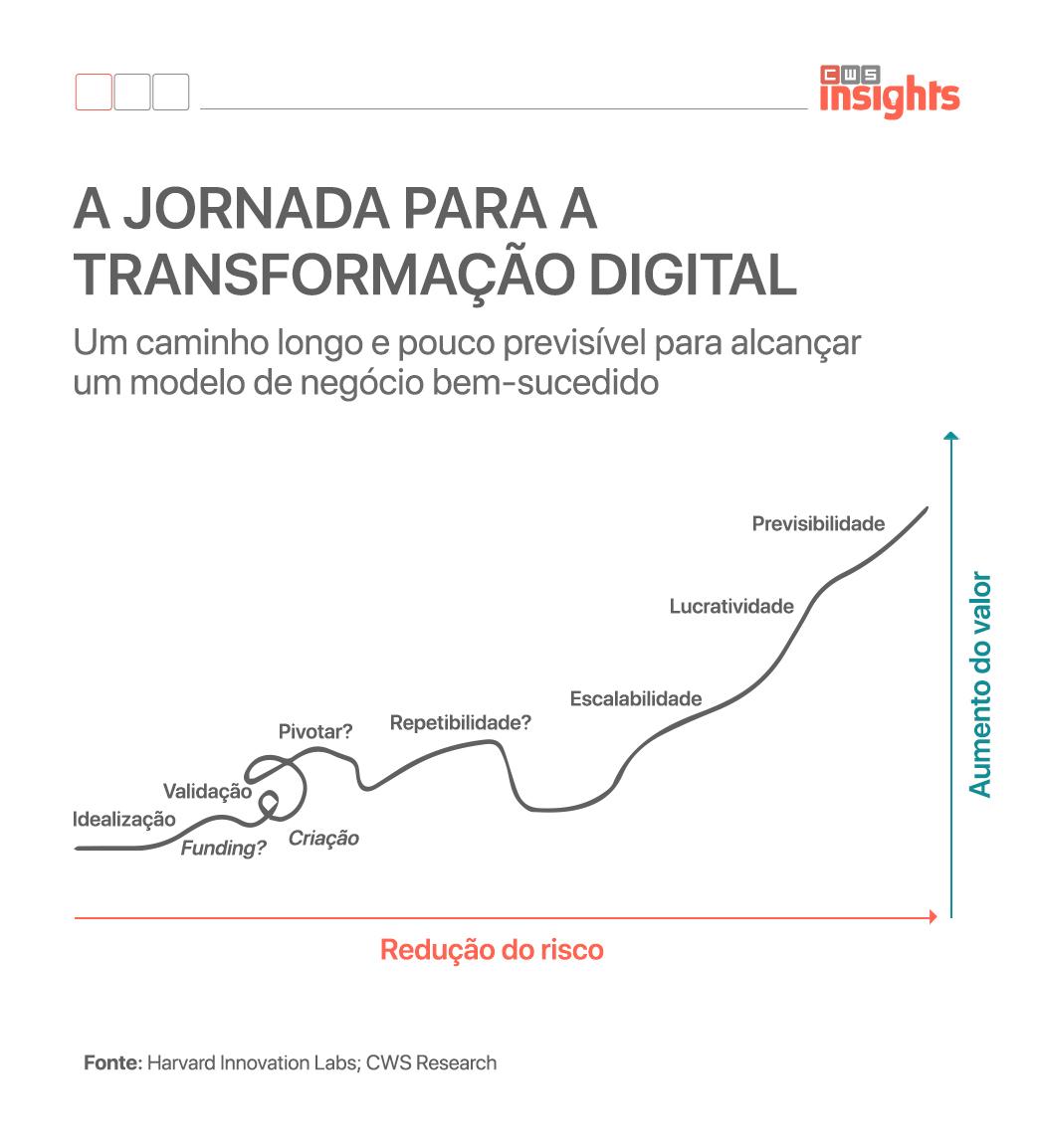 A jornada para a digitalização