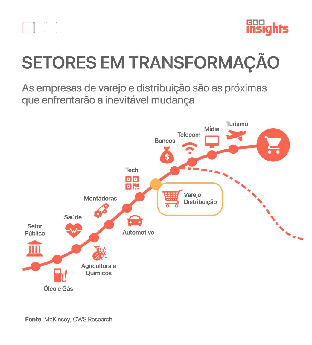 O setor varejista é o próximo a passar pela digitalização