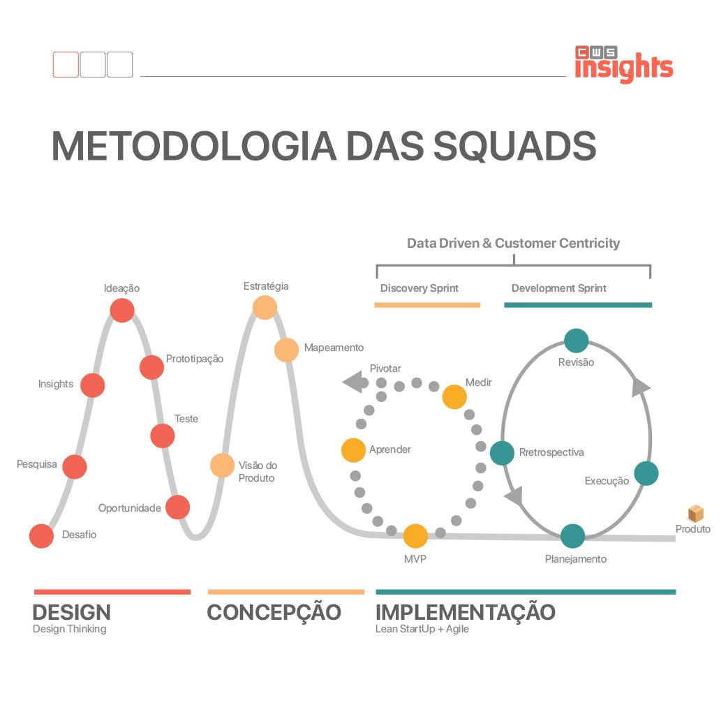 metodologia das squads